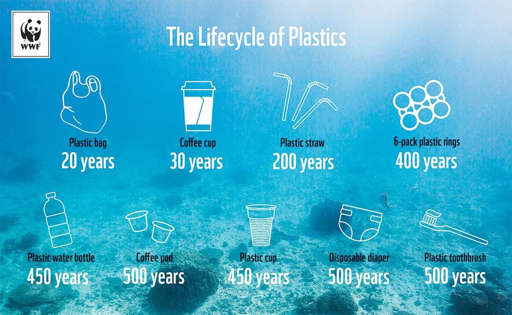 the lifecycle of plastics